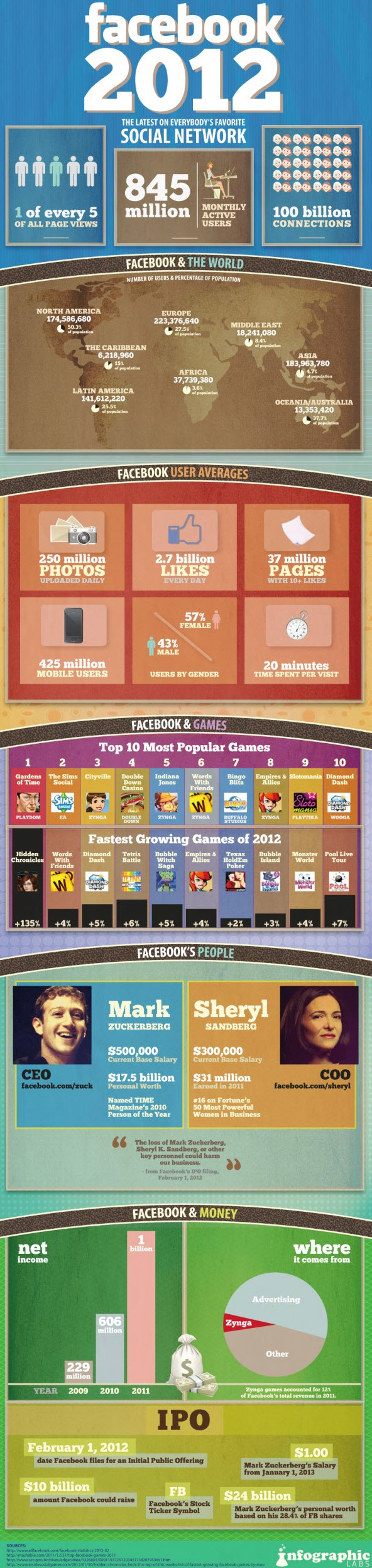 Facebook faits chiffres et statistiques 2012