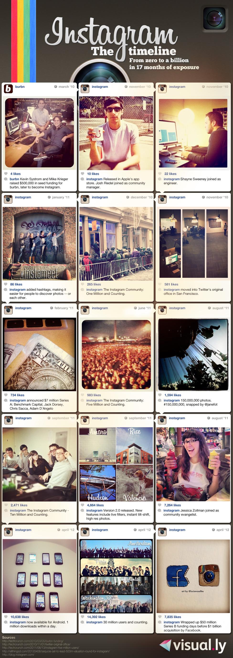 Instagram faits chiffres et statistiques 2012