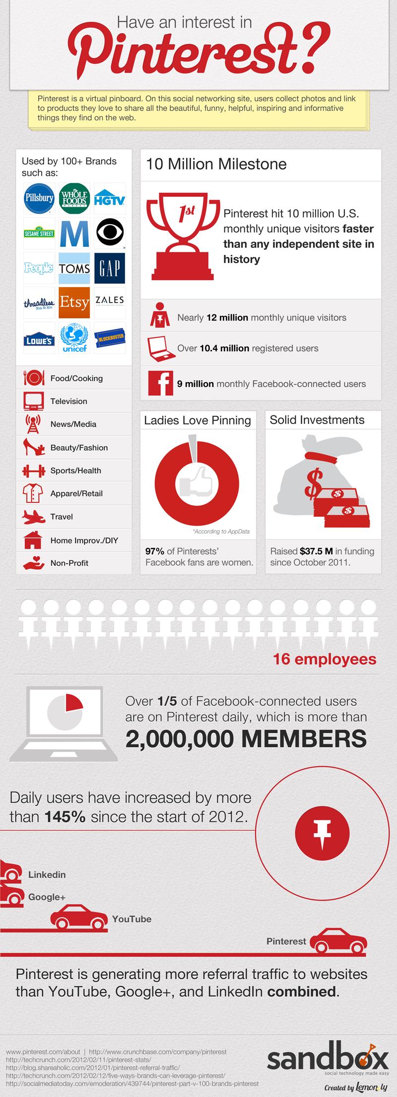 Pinterest faits chiffres et statistiques 2012