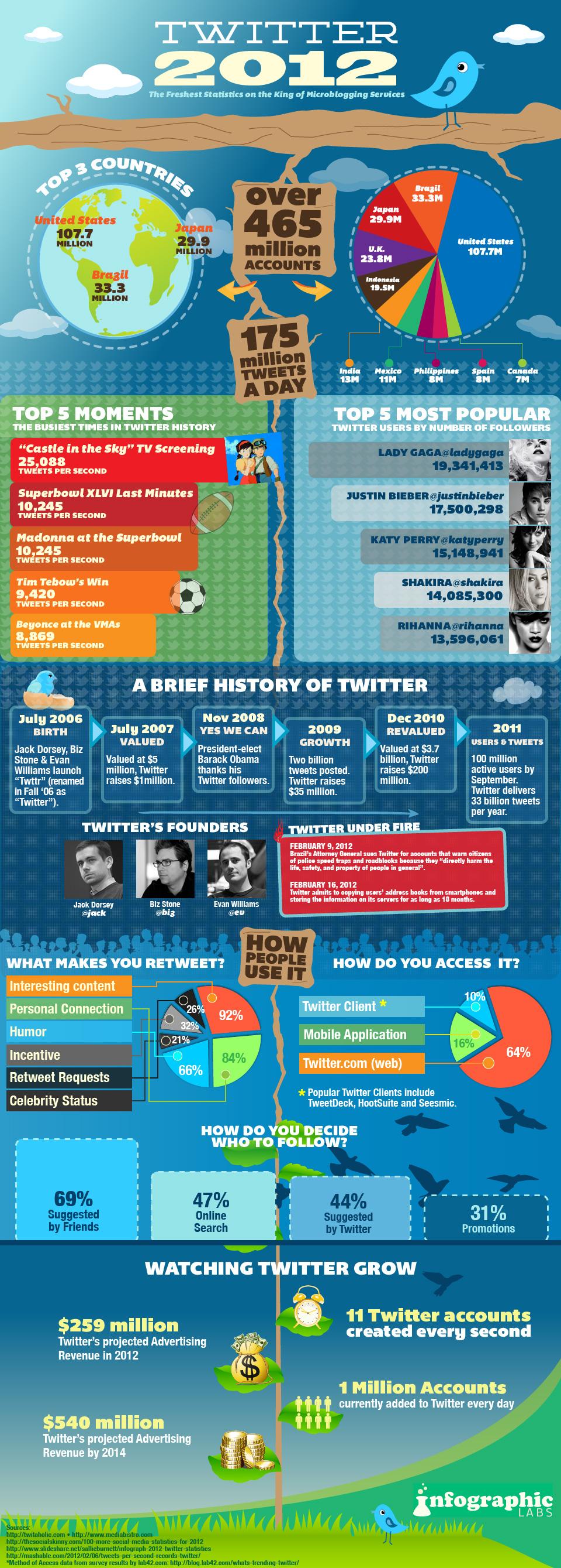 Twitter faits chiffres et statistiques 2012
