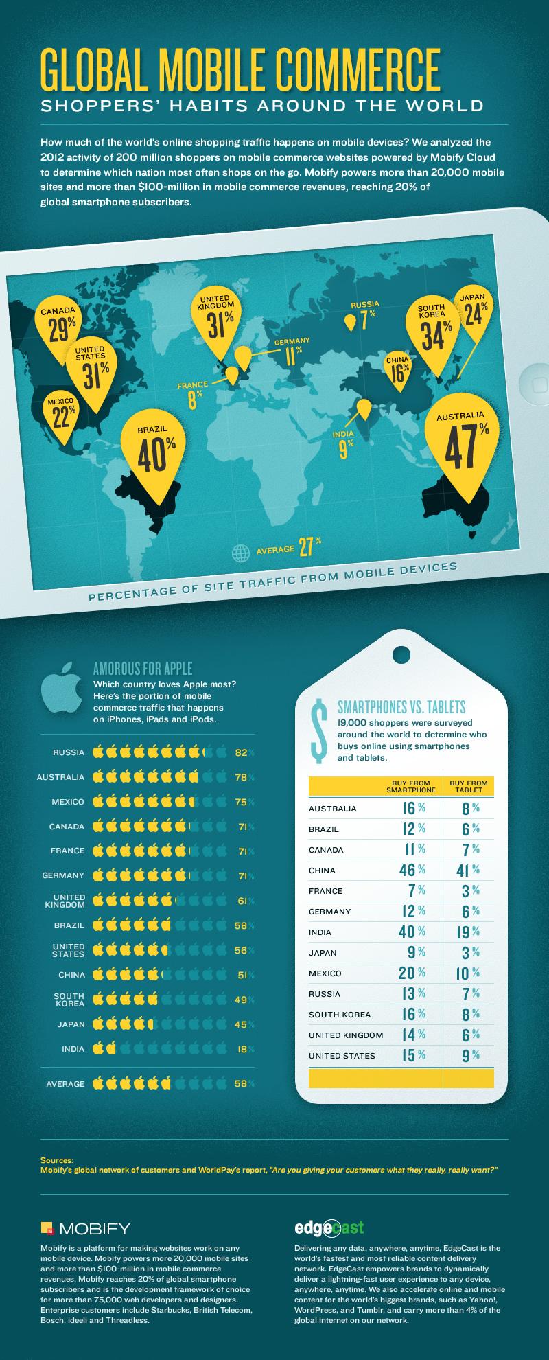 infographie commerce mobile dans le monde
