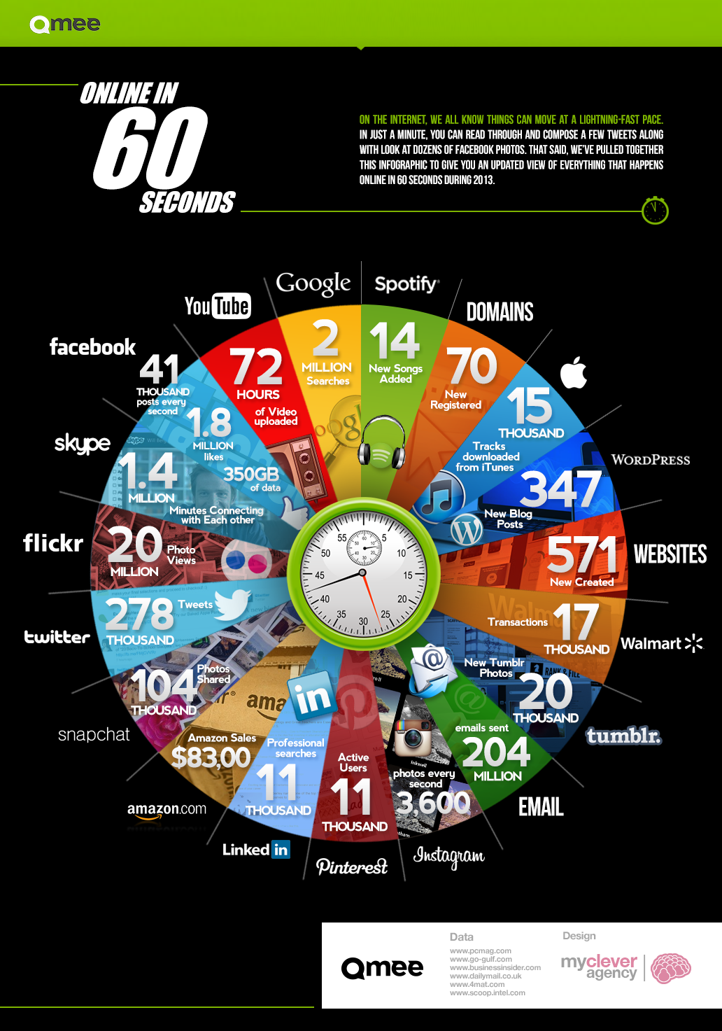 60 secondes en ligne